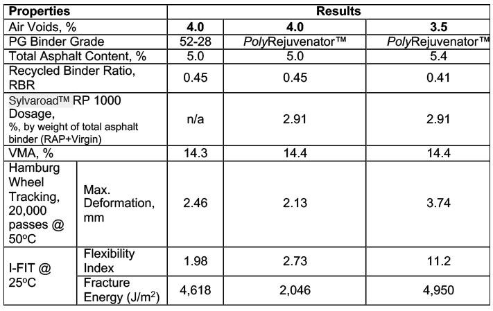 Case Study: Kraton Performance Polymers