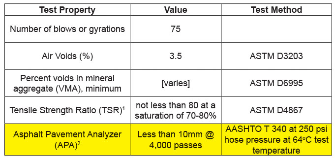 Asphalt Design Criteria from FAA AC 150/5370-10H Item P-401